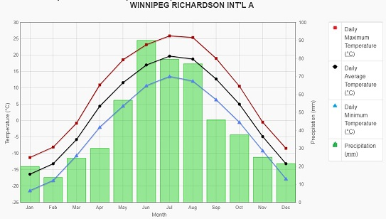 mean temperature and precipitation Winnipeg, MB