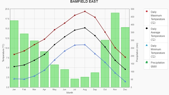 klimaat bamfield, bc